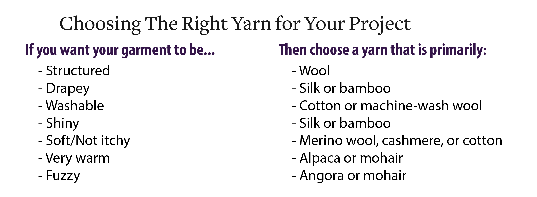Cheat Sheet for Choosing Yarns